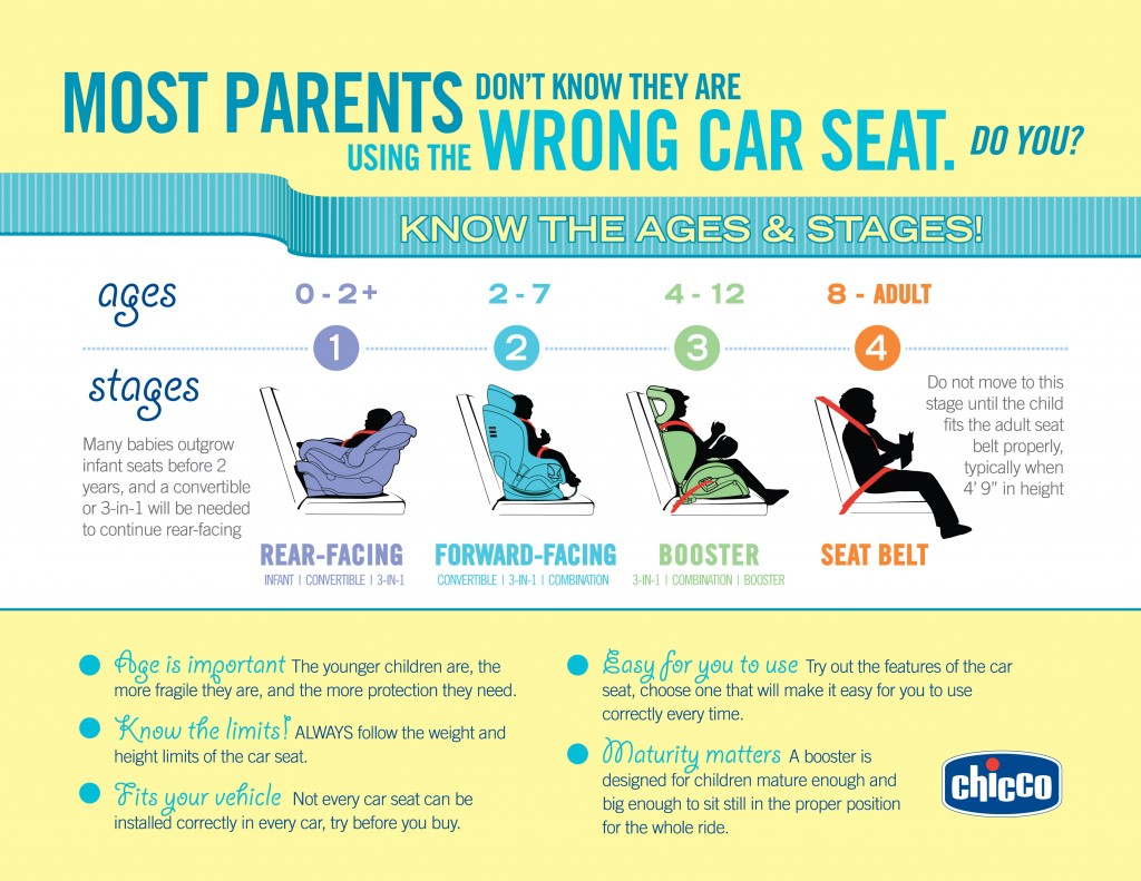 Car Seat Ages
