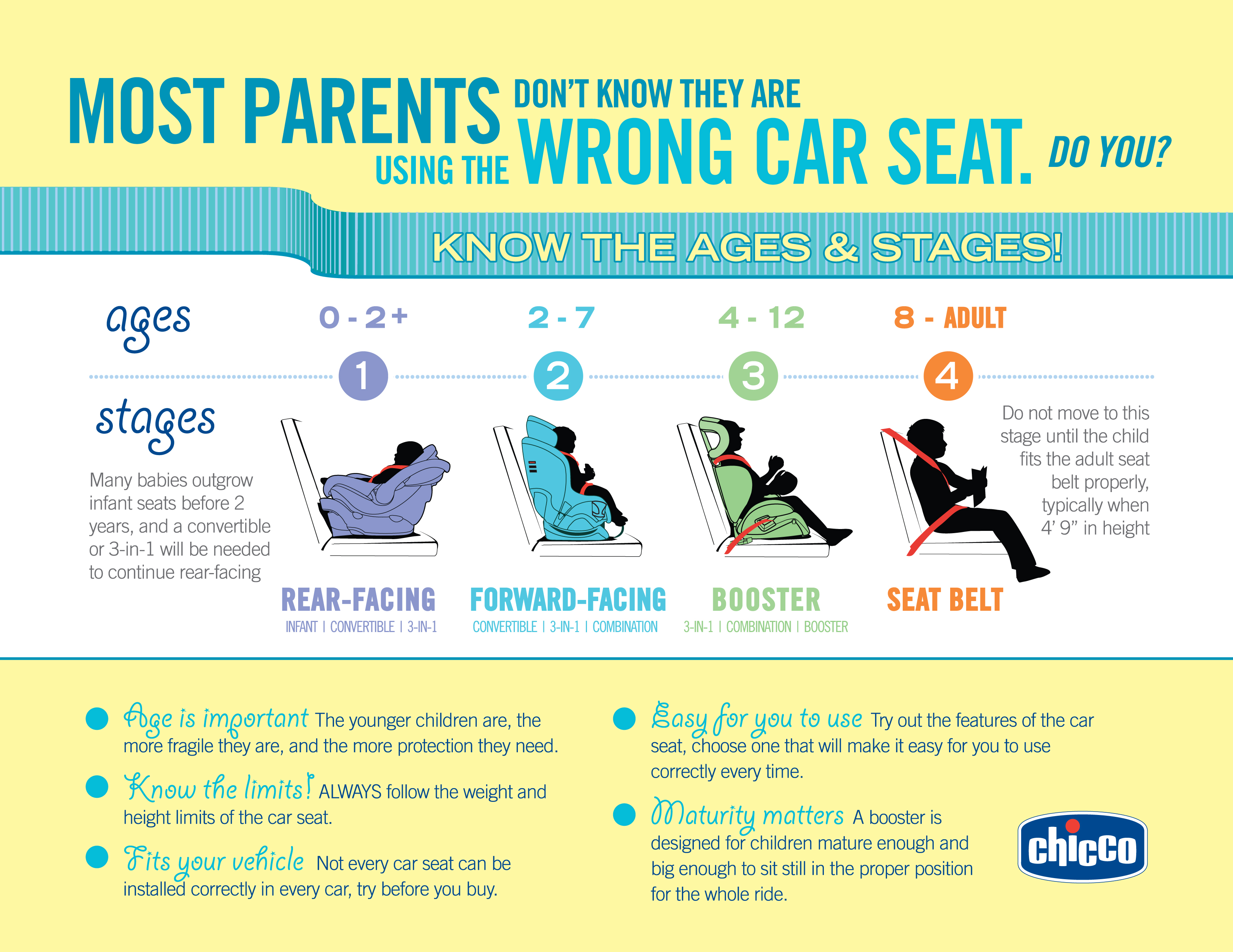 Is Your Child In The Right Car Seat Little Us